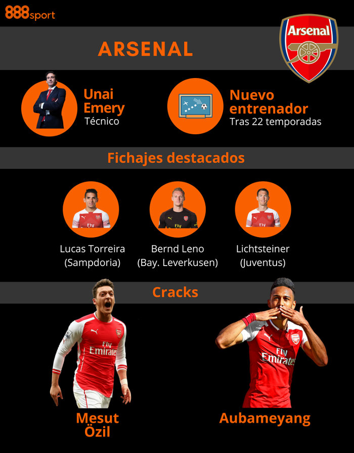 Apuestas a la Premier League: Arsenal