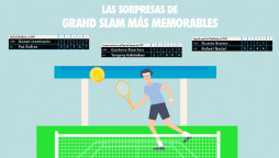 Apuestas Grand Slam tenis